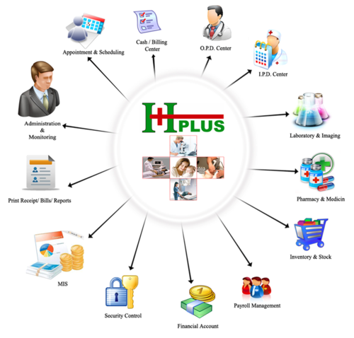 Online Hospital Management System Software: Insignia Web and Marketing