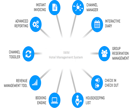 roomer-pms-feature-diagram
