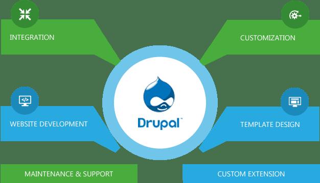 drupal-flowchart